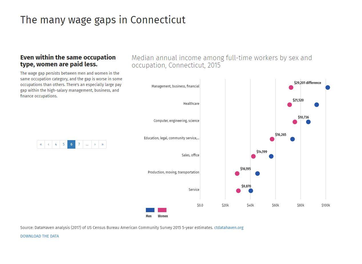connecticut wage gap data