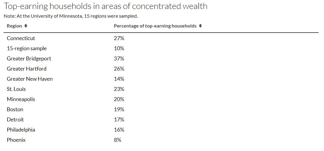 DataHaven data concentrated wealth Connecticut