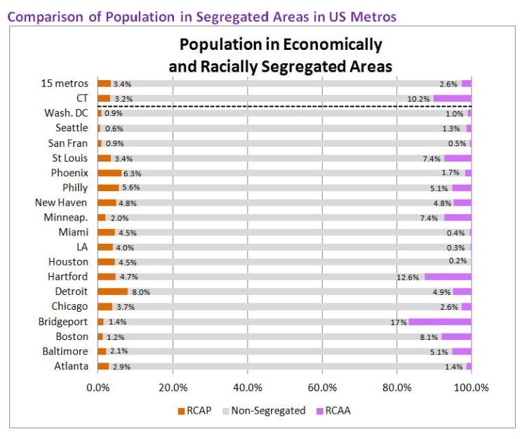 DataHaven analysis chart of metropolitan areas and segregation