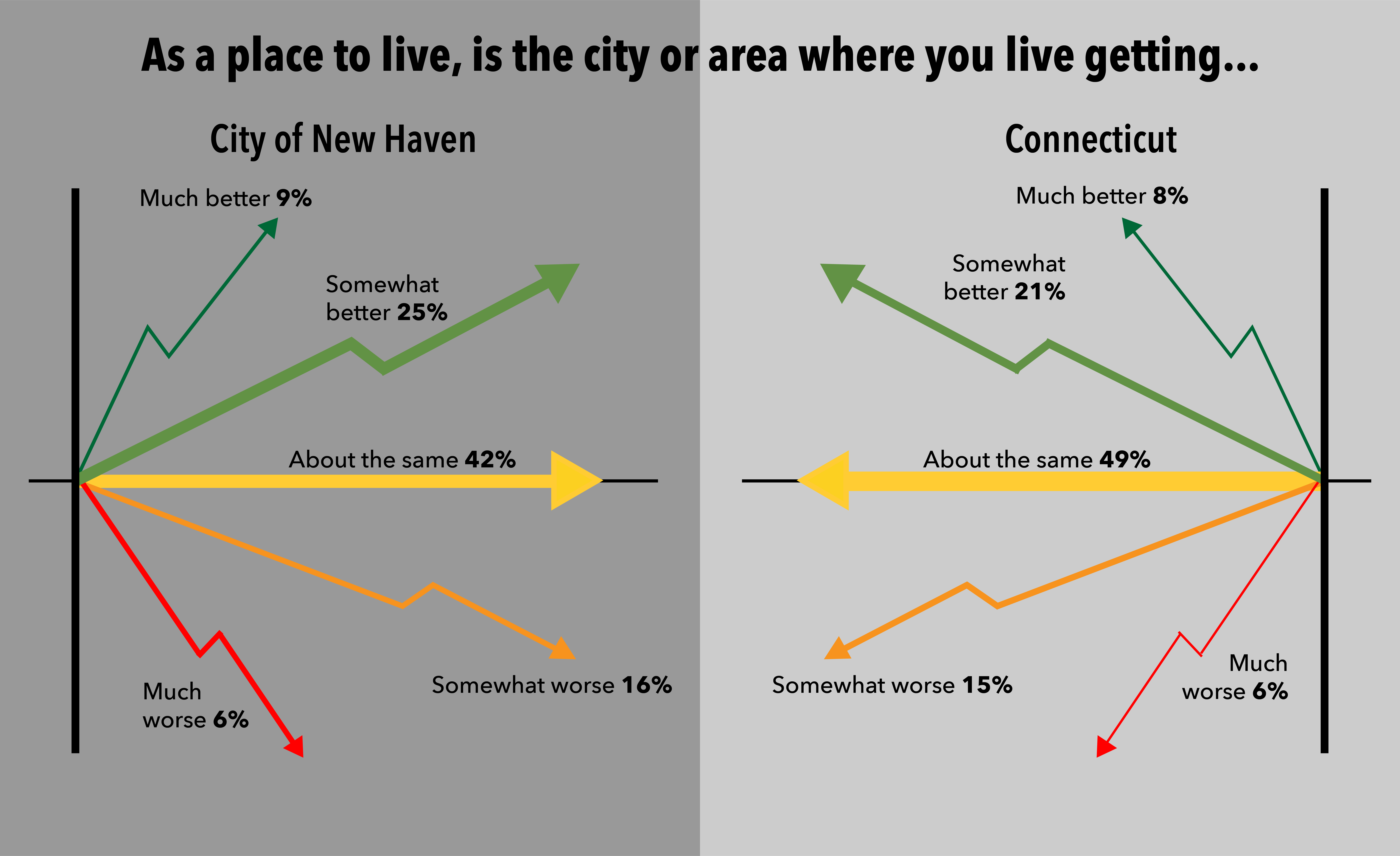improvement data New Haven and Connecticut