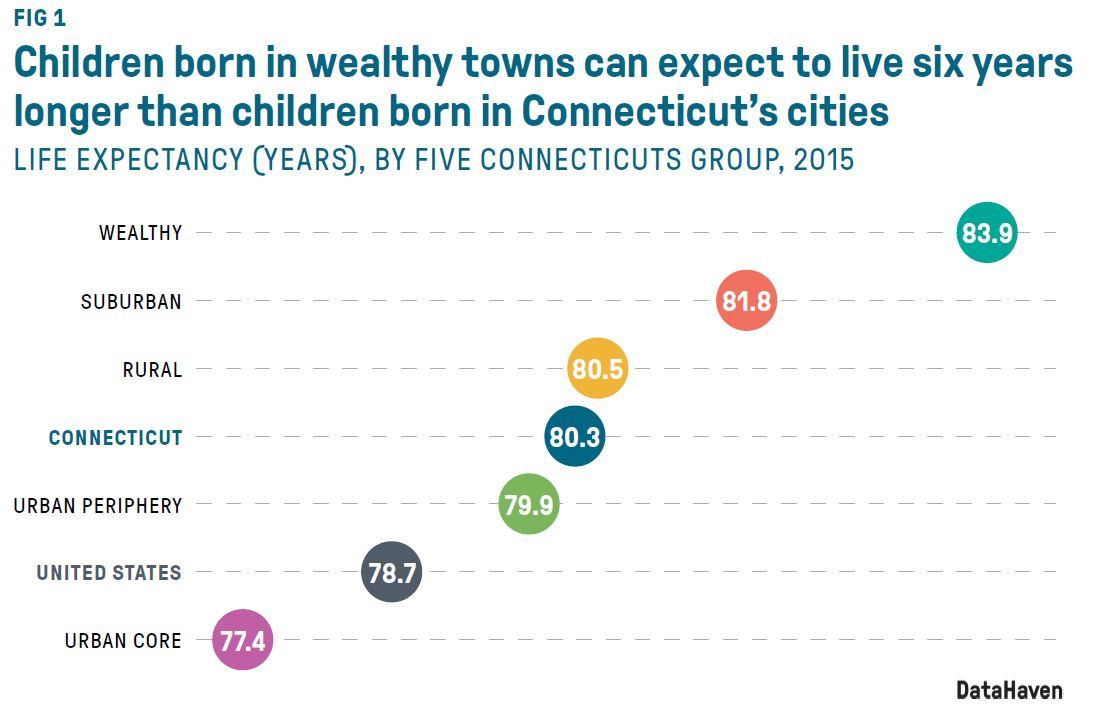 ct health equity data report figure 1 by datahaven
