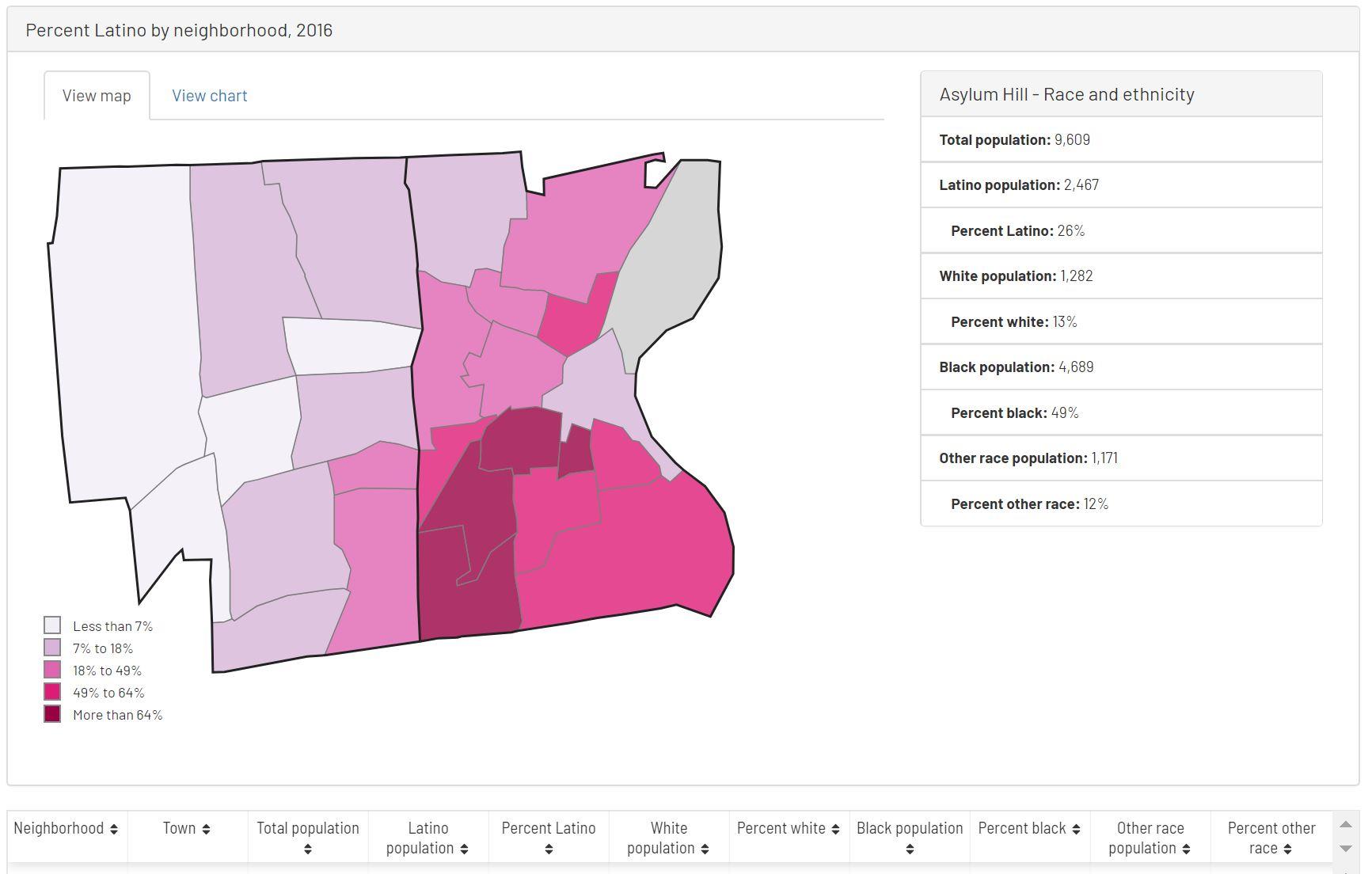 hartford connecticut neighborhood data town profile