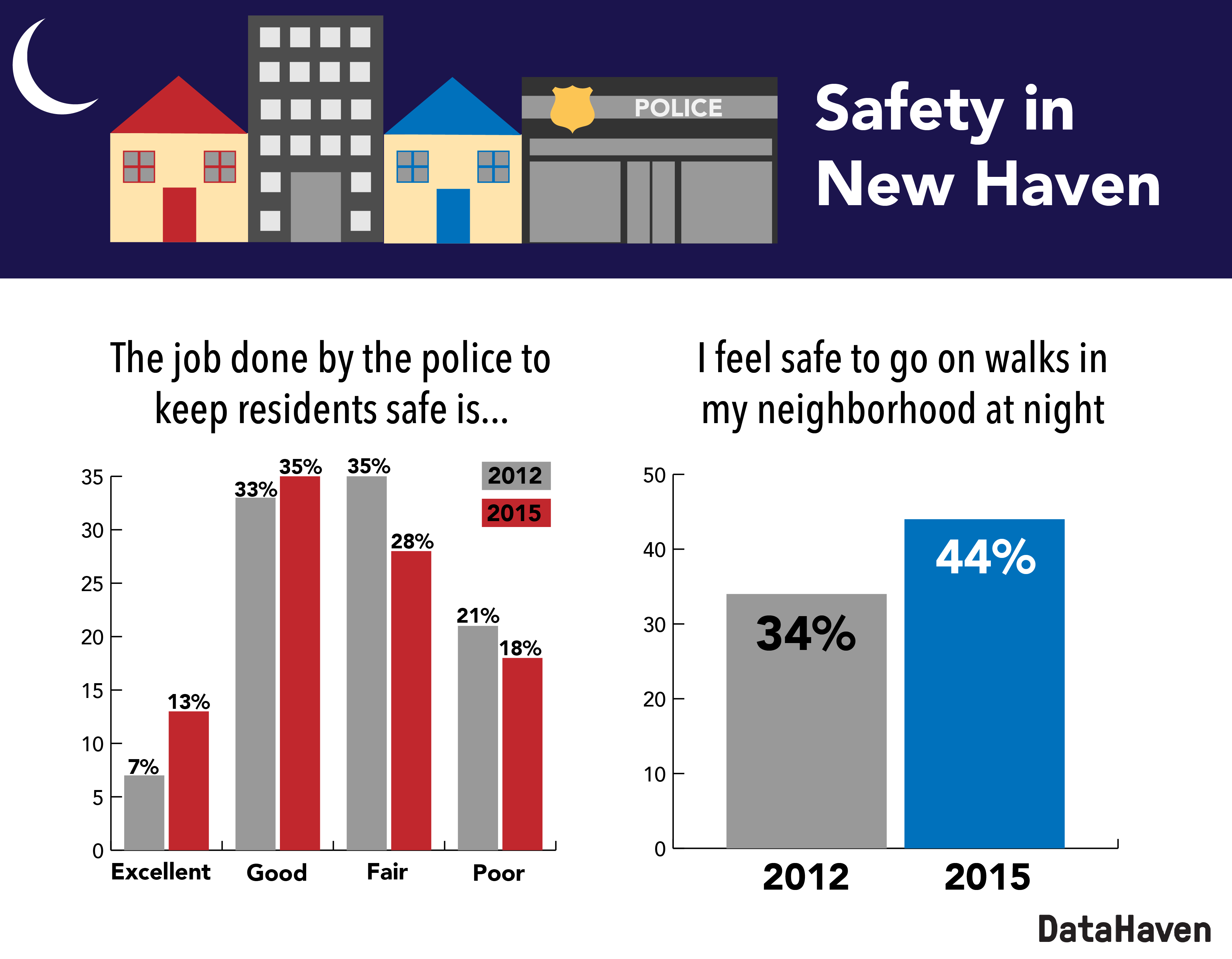 New Haven neighborhood safety
