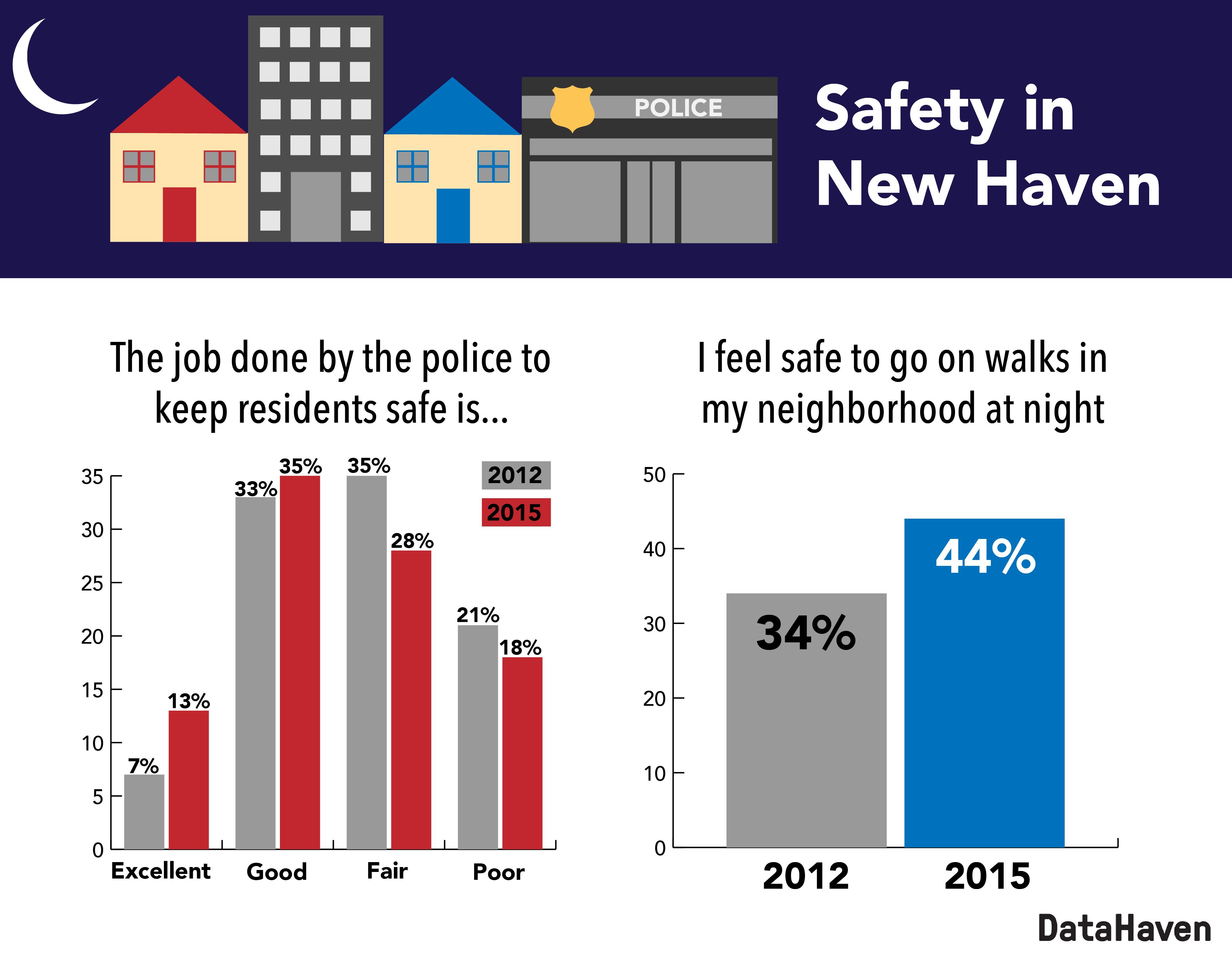 New Haven neighborhood safety
