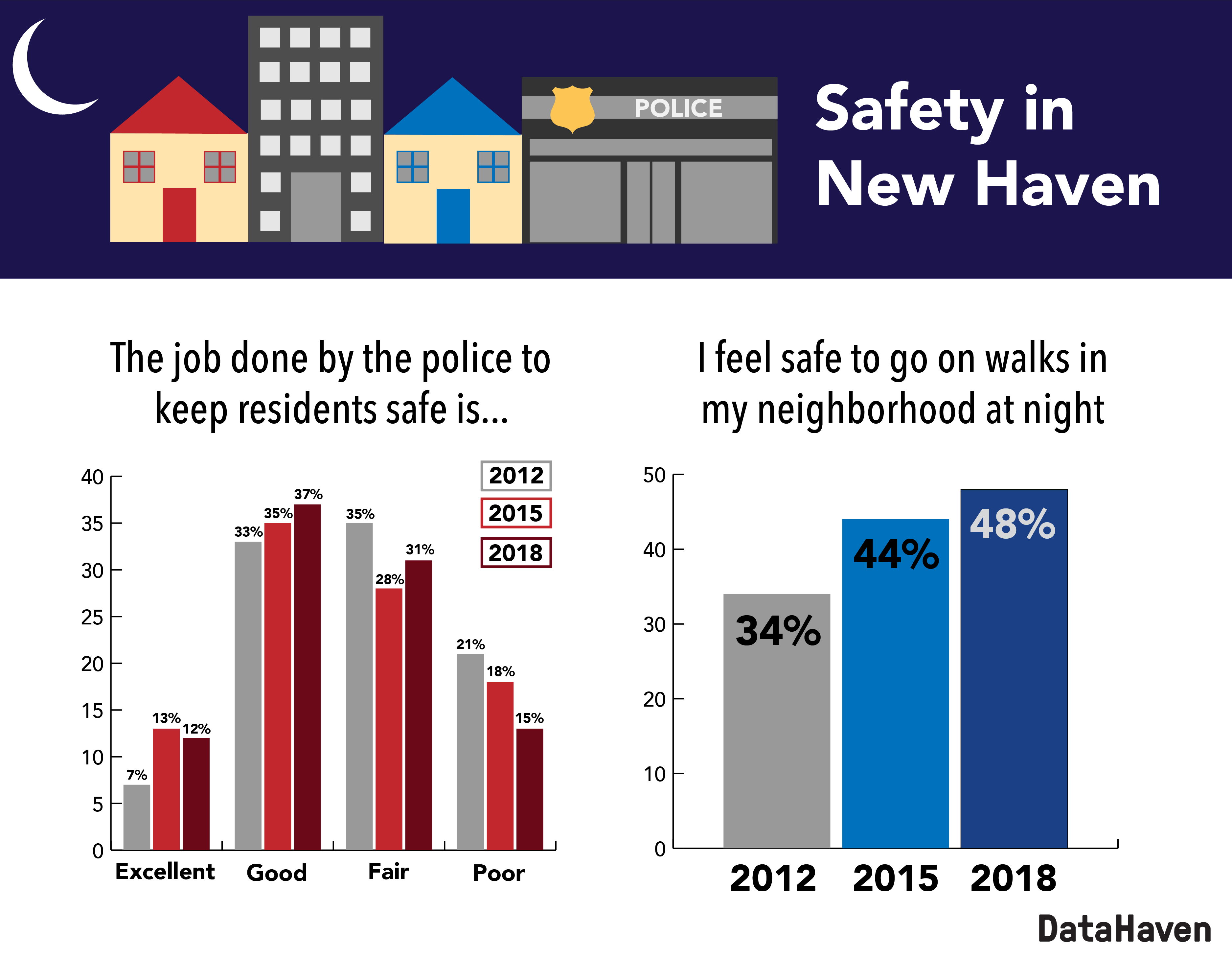 Safety in New Haven data graphic 2018
