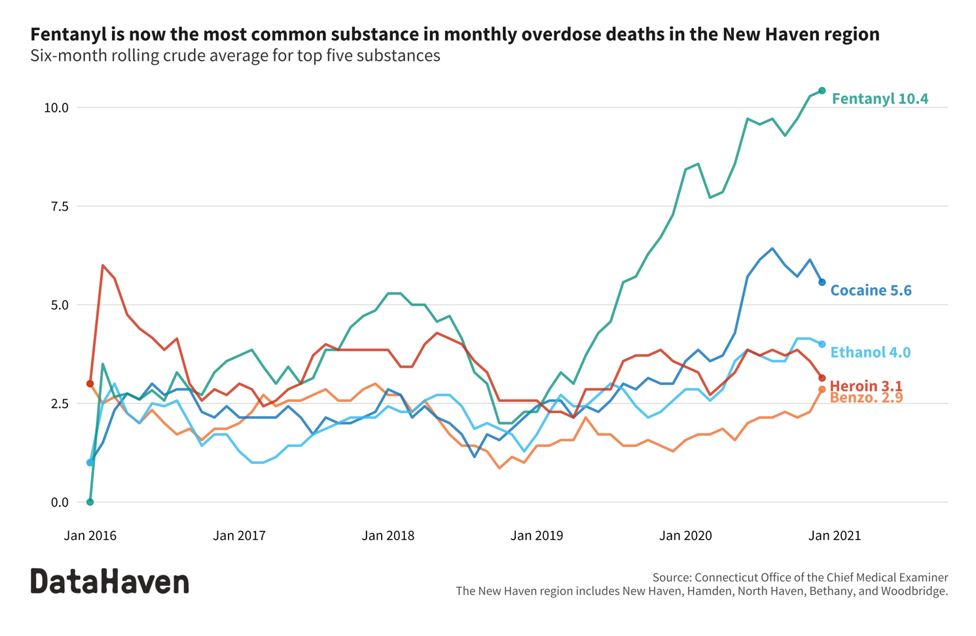 Fentanyl is the most common substance in overdose deaths in the New Haven area