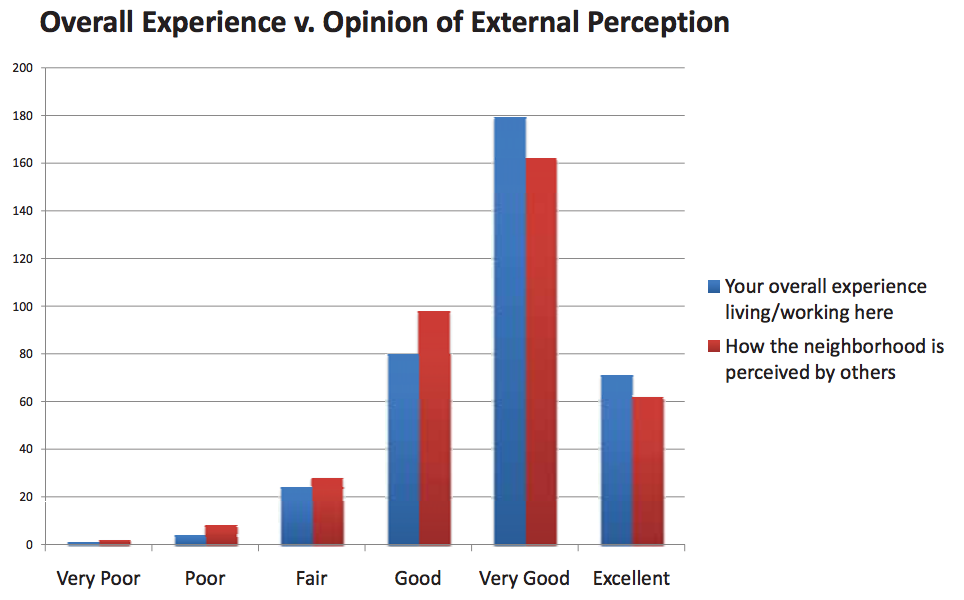 a survey of my life experience In a 2007 survey of we can harness the power of curiosity to this has important implications for how much meaning and passion we experience in life.