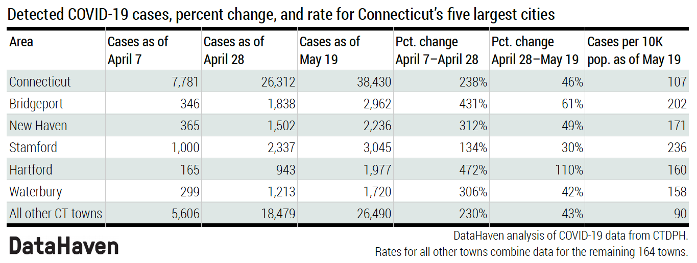 Connecticut data on COVID 19 trends coronavirus Table