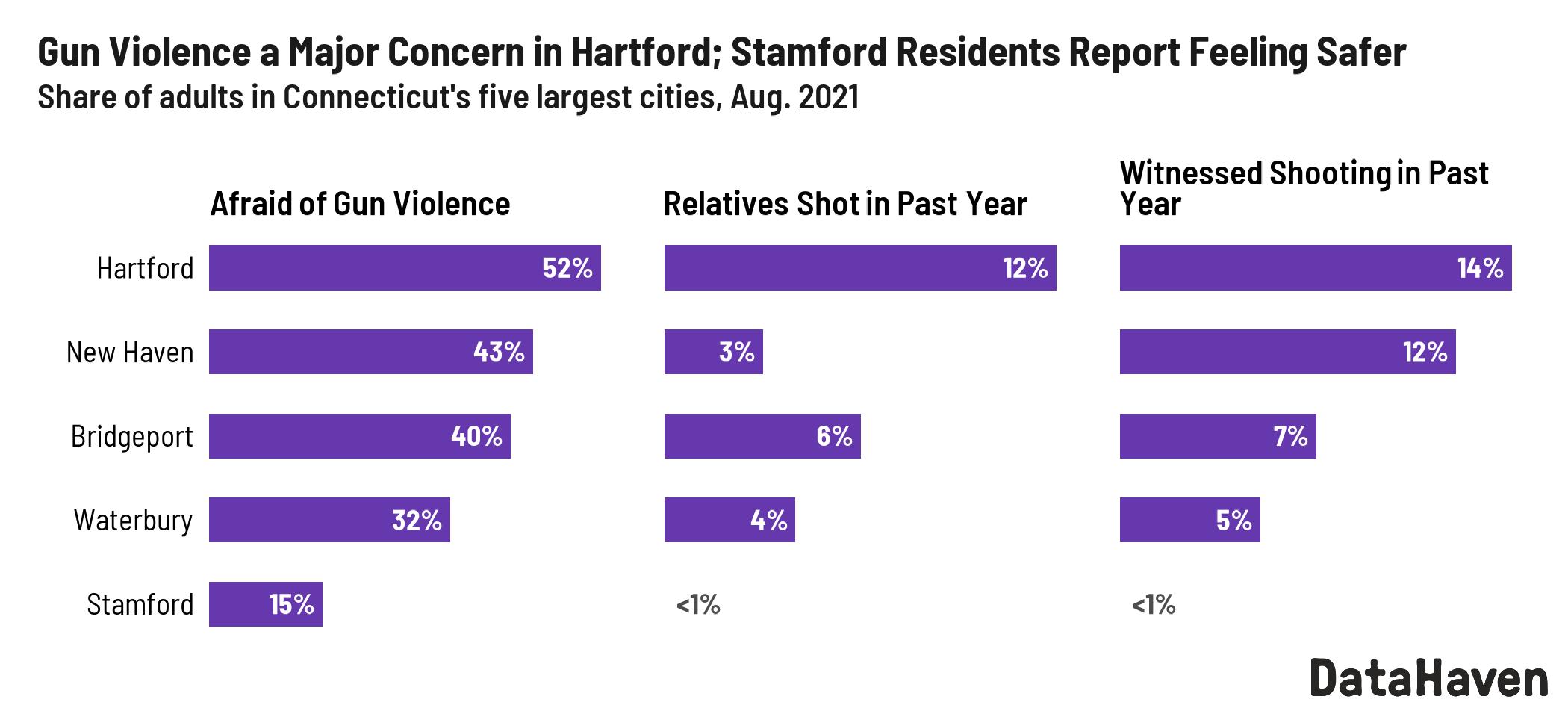 gun violence ct cities measured by DataHaven 2021 Connecticut Survey