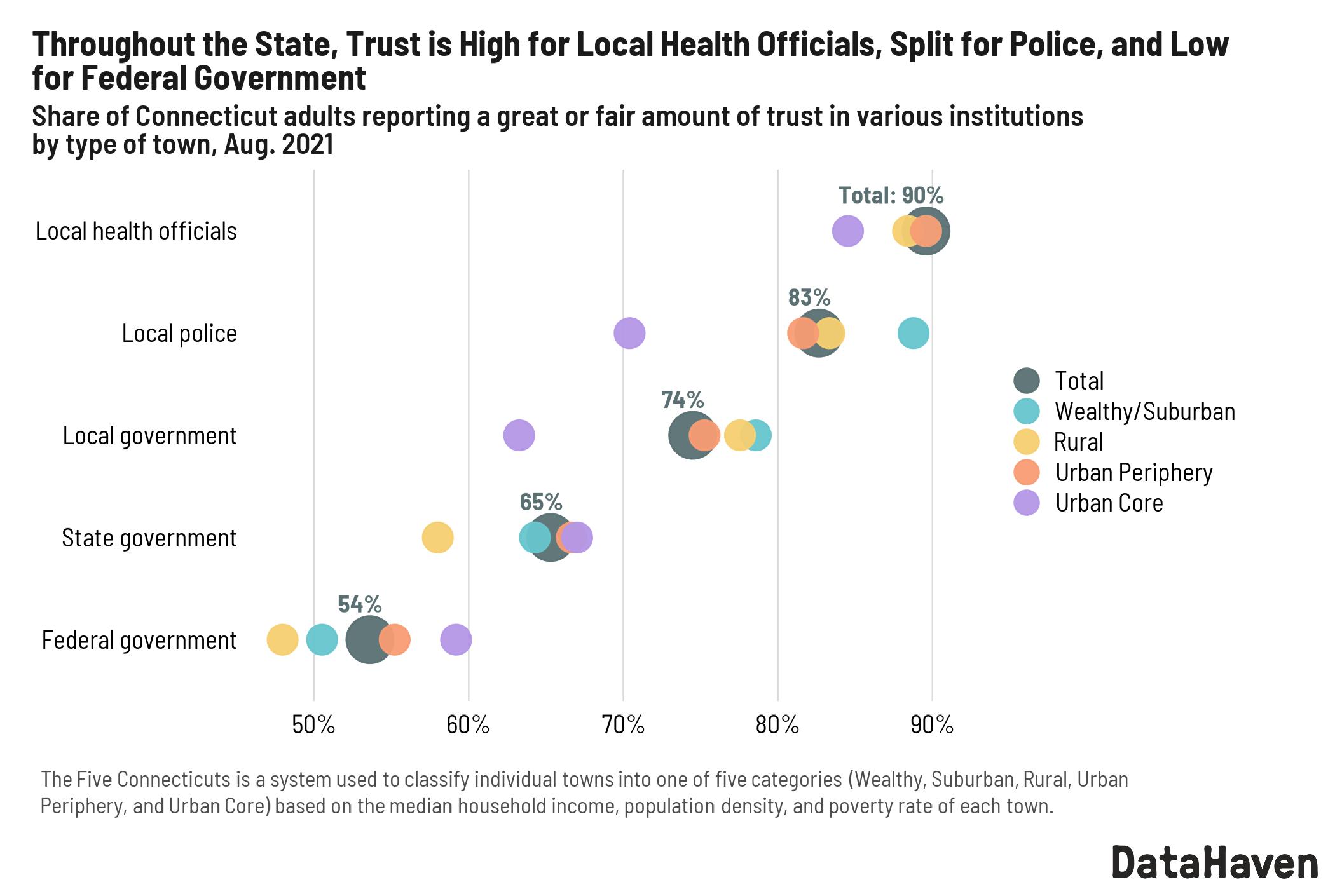 DataHaven survey Connecticut trust in institutions