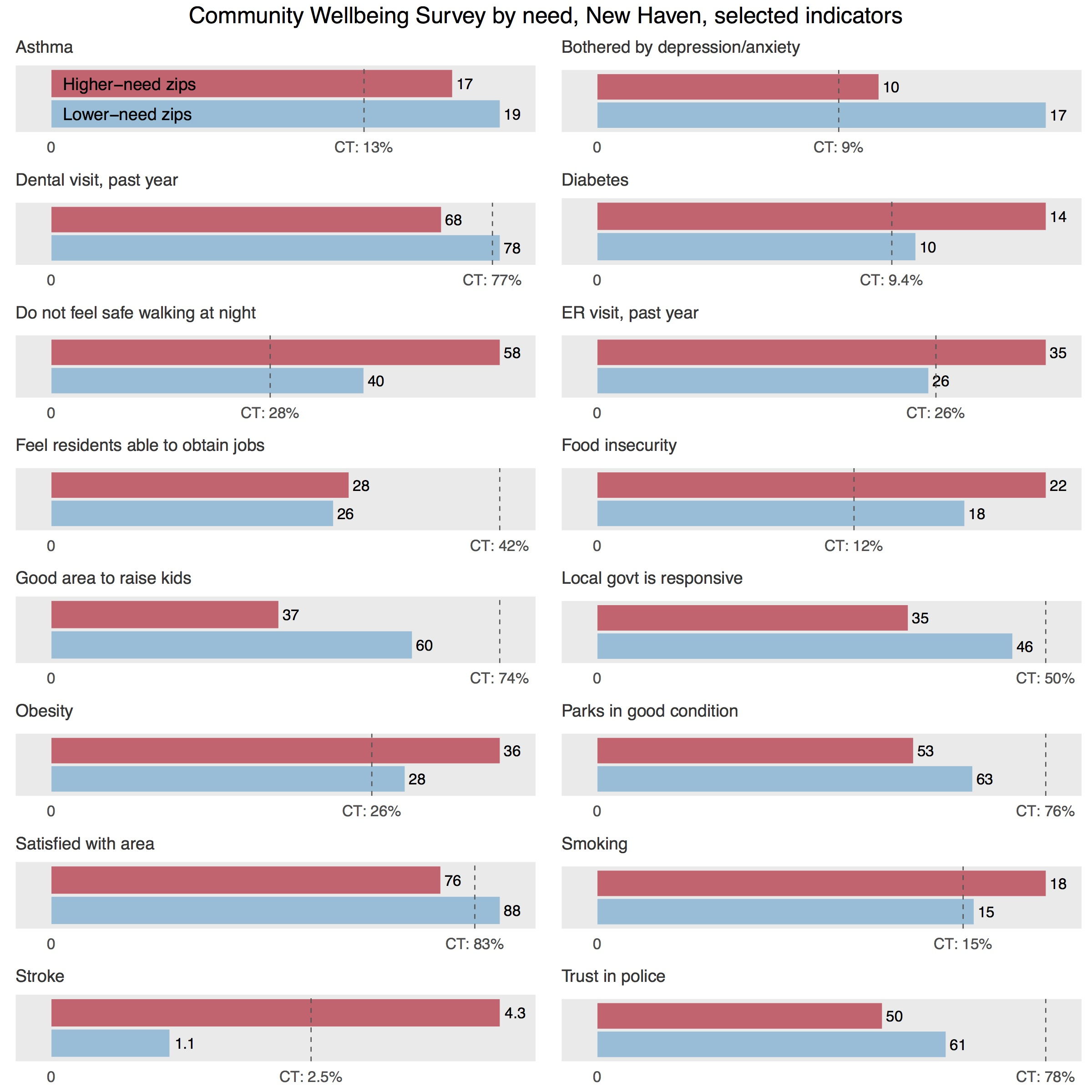 Community Wellbeing Survey by zip code New Haven Connecticut Data