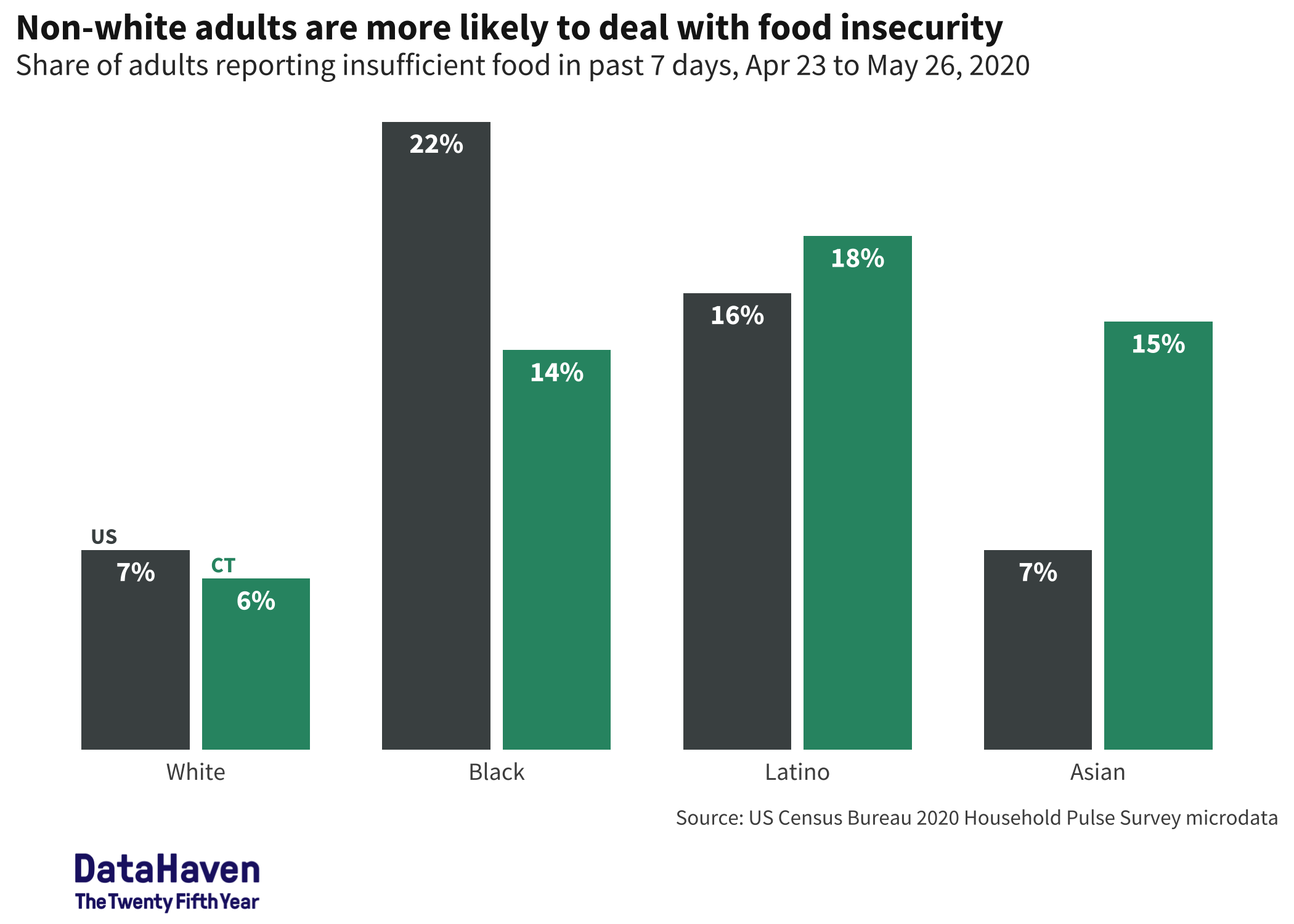 Food insecurity Census household pulse survey Connecticut COVID data by race and ethnicity DataHaven analysis 2020
