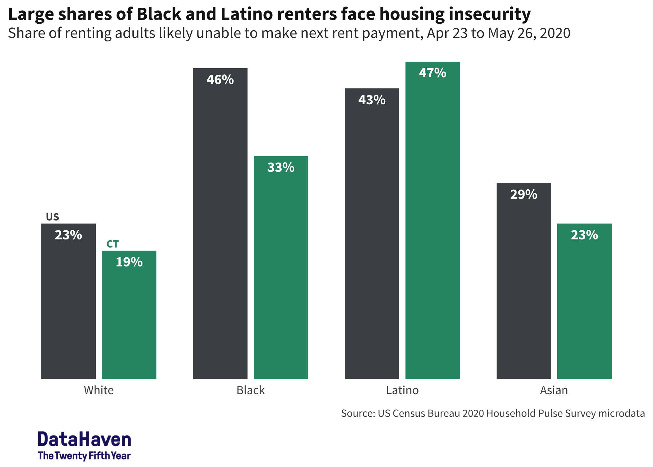 renter housing concern in Census household pulse survey Connecticut COVID data by race and ethnicity DataHaven analysis 2020