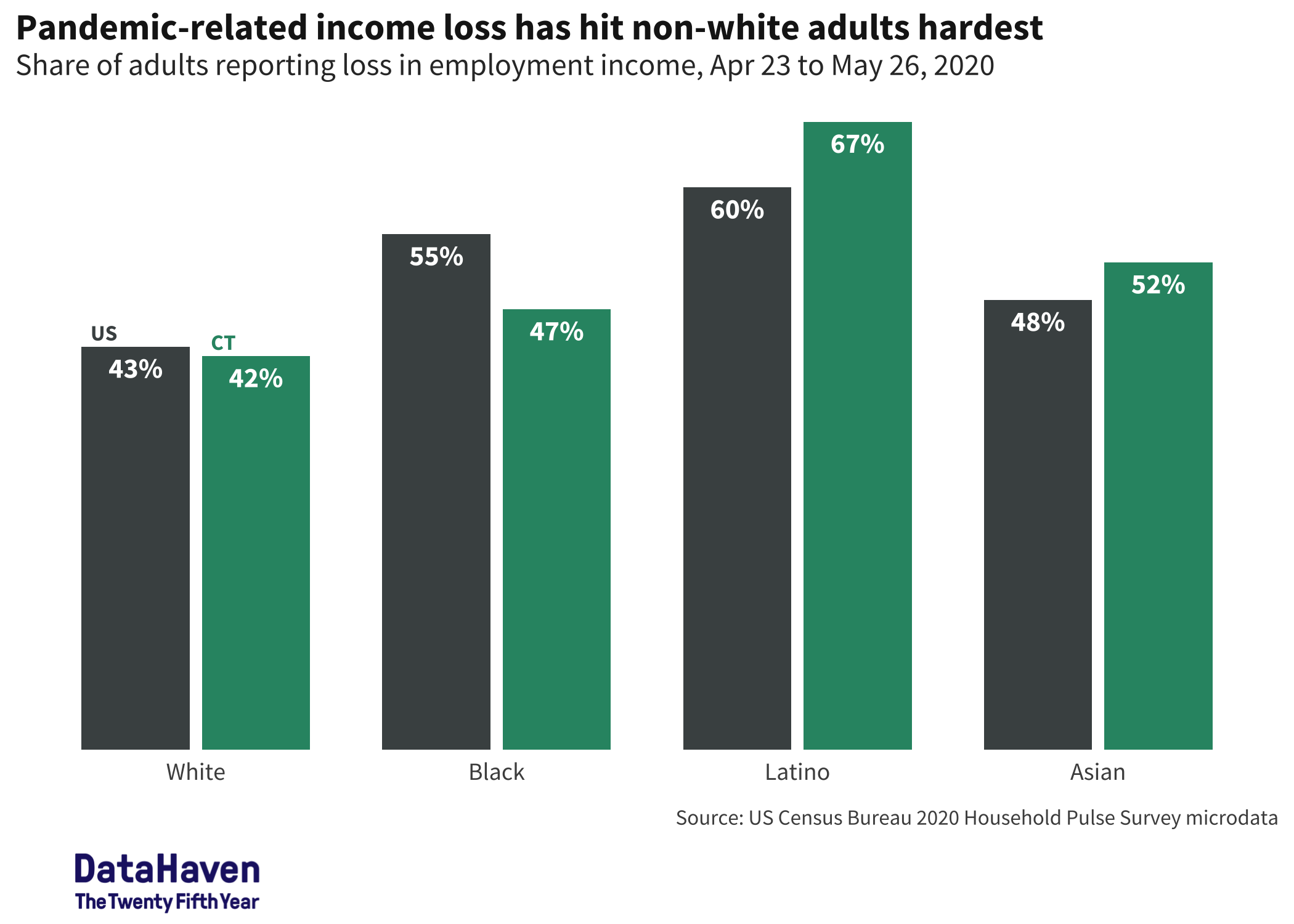 income loss in Census household pulse survey Connecticut COVID data by race and ethnicity DataHaven analysis 2020