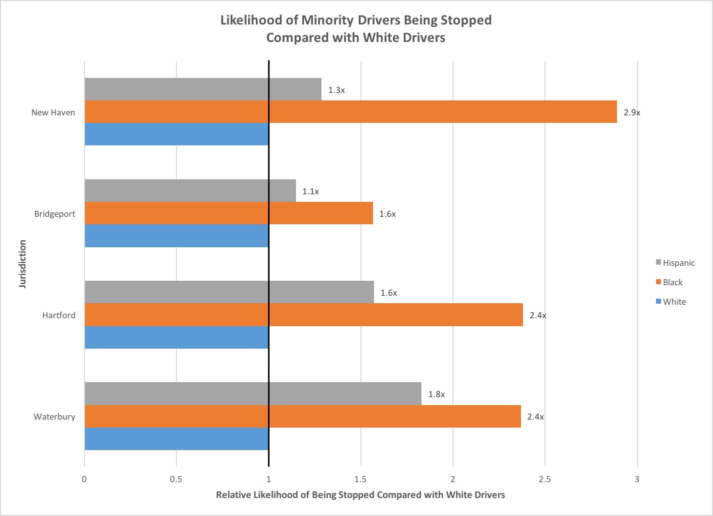 Likelihood of Minority Drivers Being Stopped